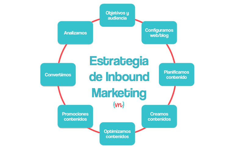 como hacer marketing